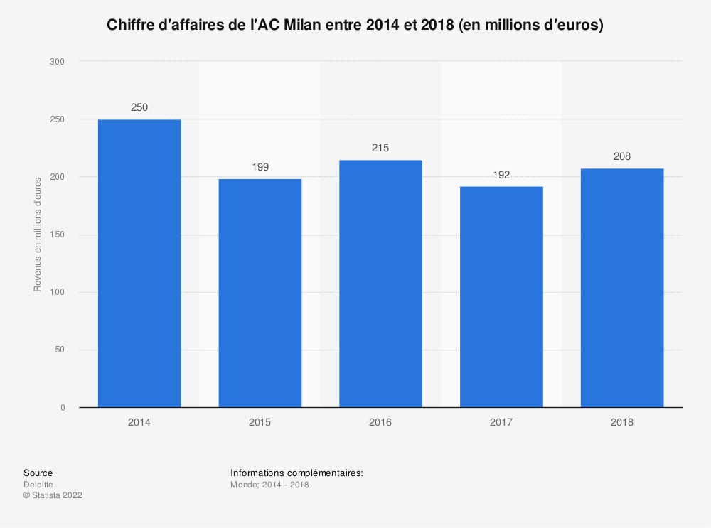 Statistique: Chiffre d'affaires de l'AC Milan entre 2014 et 2018 (en millions d'euros) | Statista