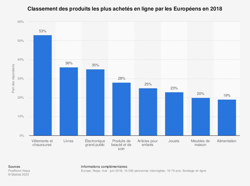 Statistique: Classement des produits les plus achetés en ligne par les Européens en 2018 | Statista