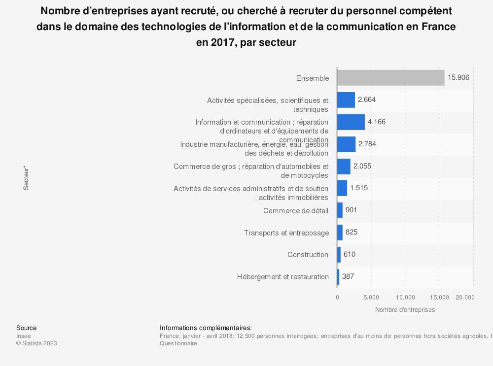 Statistique: Nombre d'entreprises ayant recruté, ou cherché à recruter du personnel compétent dans le domaine des technologies de l'information et de la communication en France en 2017, par secteur | Statista