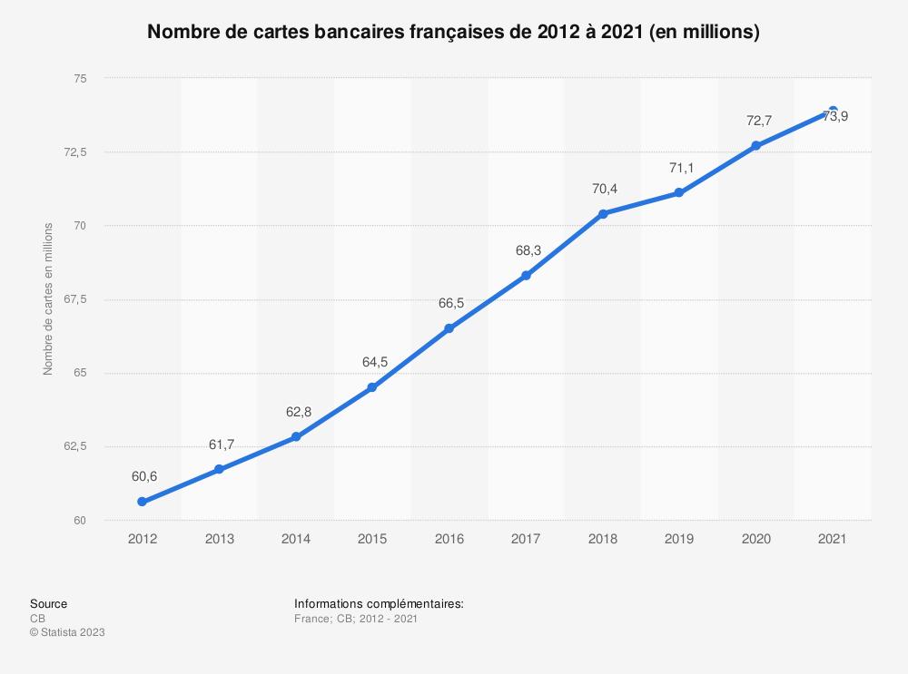 Statistique: Nombre de cartes bancaires françaises de 2012 à 2019 (en millions) | Statista