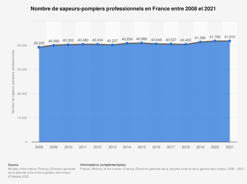 Statistique: Nombre de sapeurs-pompiers professionnels en France entre 2008 et 2017 | Statista