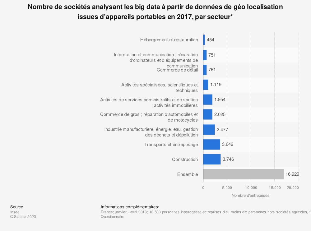 Statistique: Nombre de sociétés analysant les big data à partir de données de géo localisation issues d'appareils portables en 2017, par secteur* | Statista