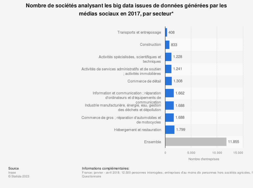 Statistique: Nombre de sociétés analysant les big data issues de données générées par les médias sociaux en 2017, par secteur* | Statista
