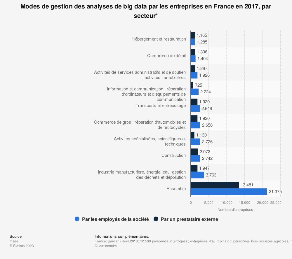 Statistique: Modes de gestion des analyses de big data par les entreprises en France en 2017, par secteur* | Statista