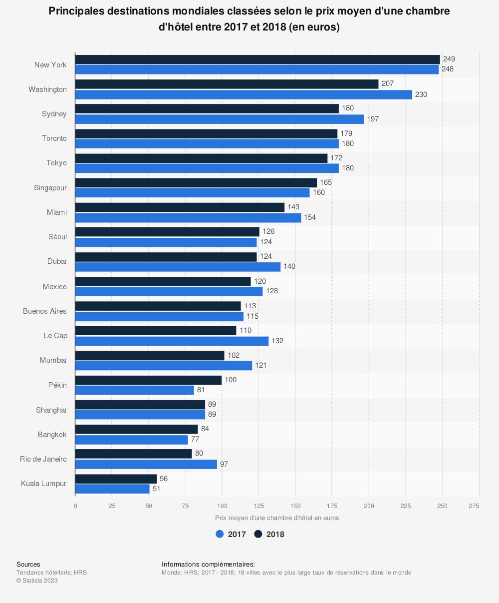 Statistique: Principales destinations mondiales classées selon le prix moyen d'une chambre d'hôtel entre 2017 et 2018 (en euros) | Statista
