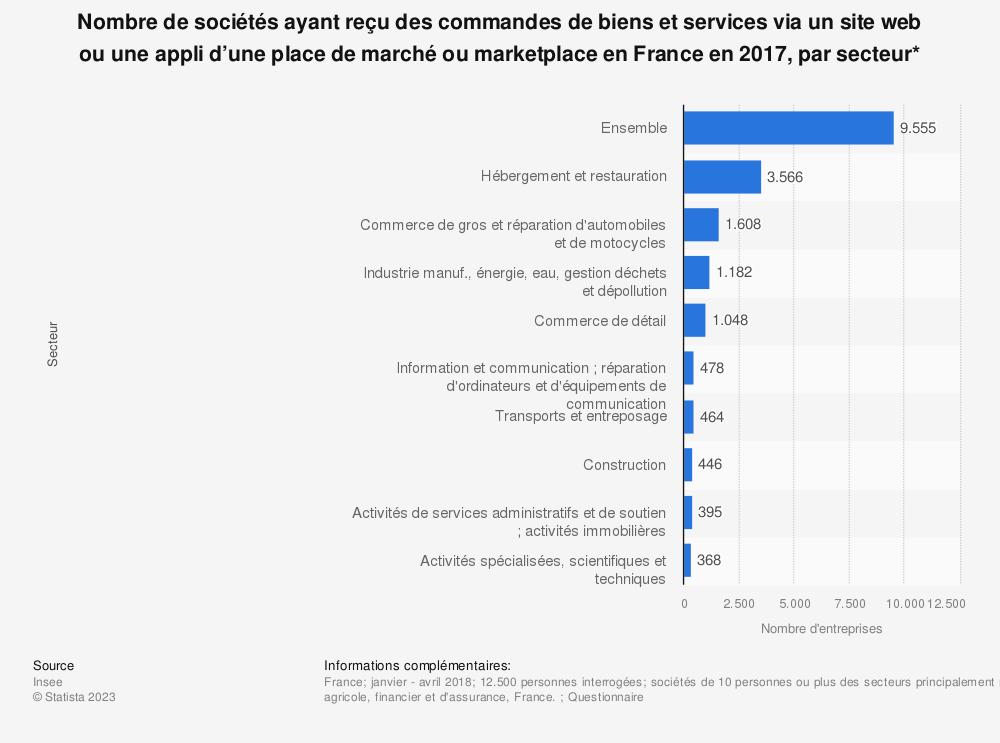 Statistique: Nombre de sociétés ayant reçu des commandes de biens et services via un site web ou une appli d'une place de marché ou marketplace en France en 2017, par secteur* | Statista
