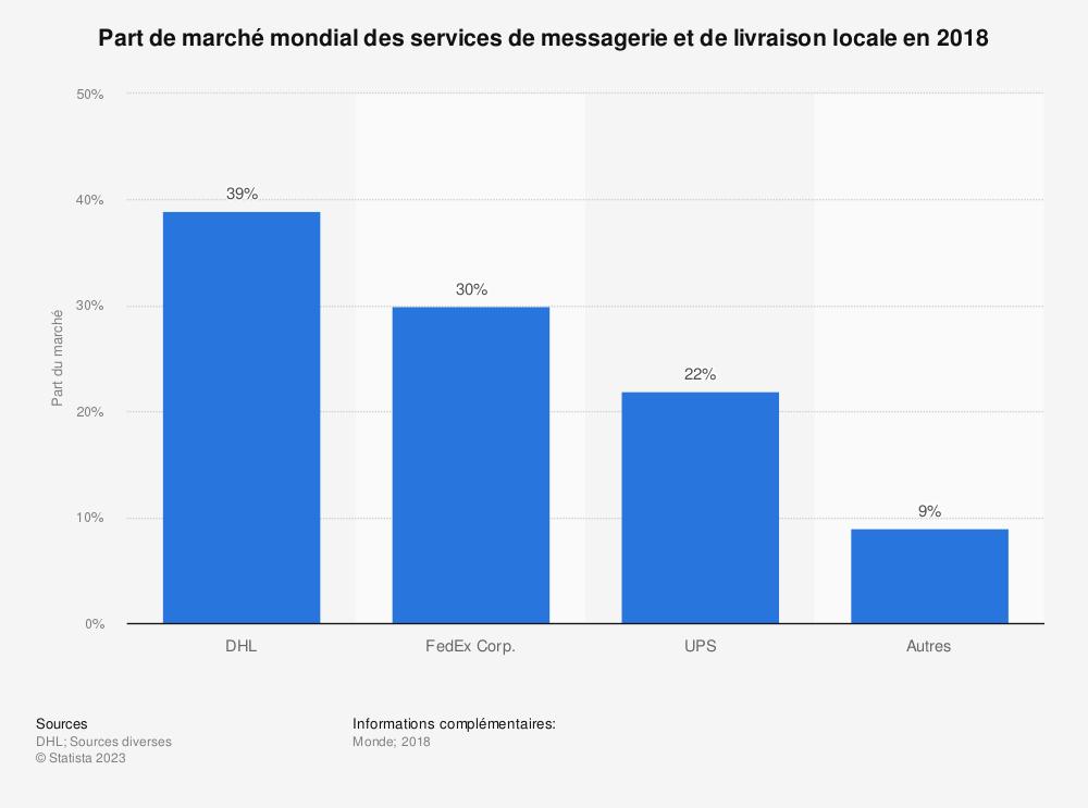 Statistique: Part de marché mondial des services de messagerie et de livraison locale en 2017 | Statista