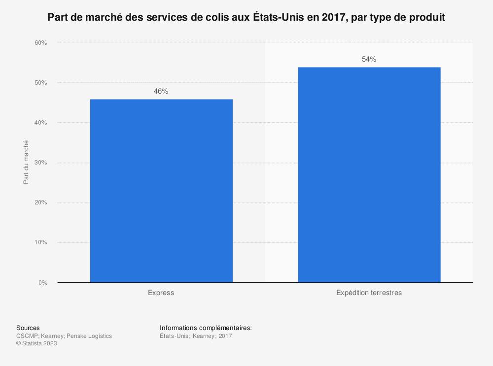 Statistique: Part de marché des services de colis aux États-Unis en 2017, par type de produit | Statista