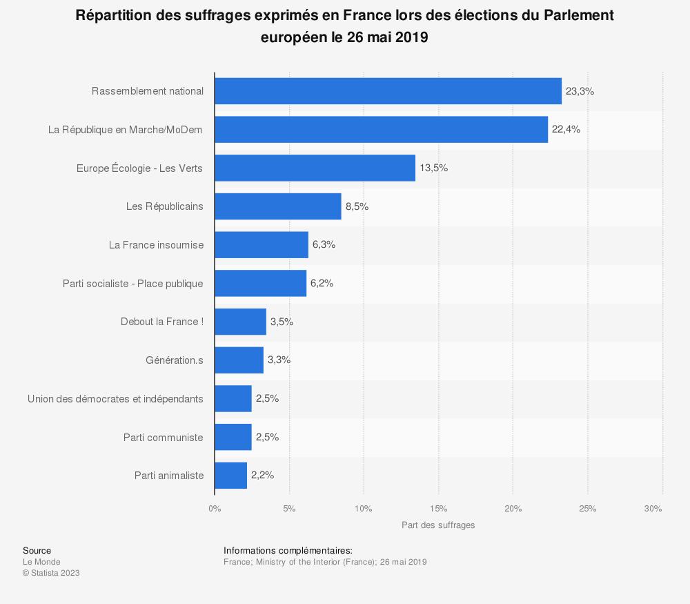 Statistique: Répartition des suffrages exprimés en France lors des élections du Parlement européen le 26 mai 2019 | Statista