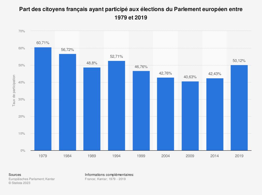 Statistique: Part des citoyens français ayant participé aux élections du Parlement européen entre 1979 et 2019 | Statista