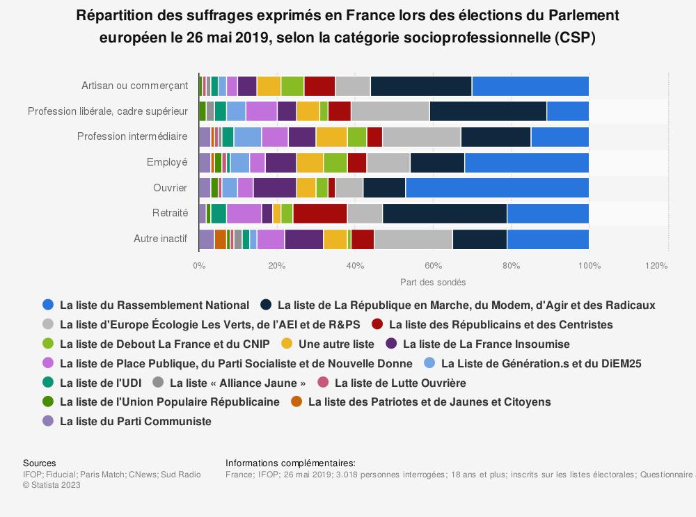 Statistique: Répartition des suffrages exprimés en France lors des élections du Parlement européen le 26 mai 2019, selon la catégorie socioprofessionnelle (CSP) | Statista