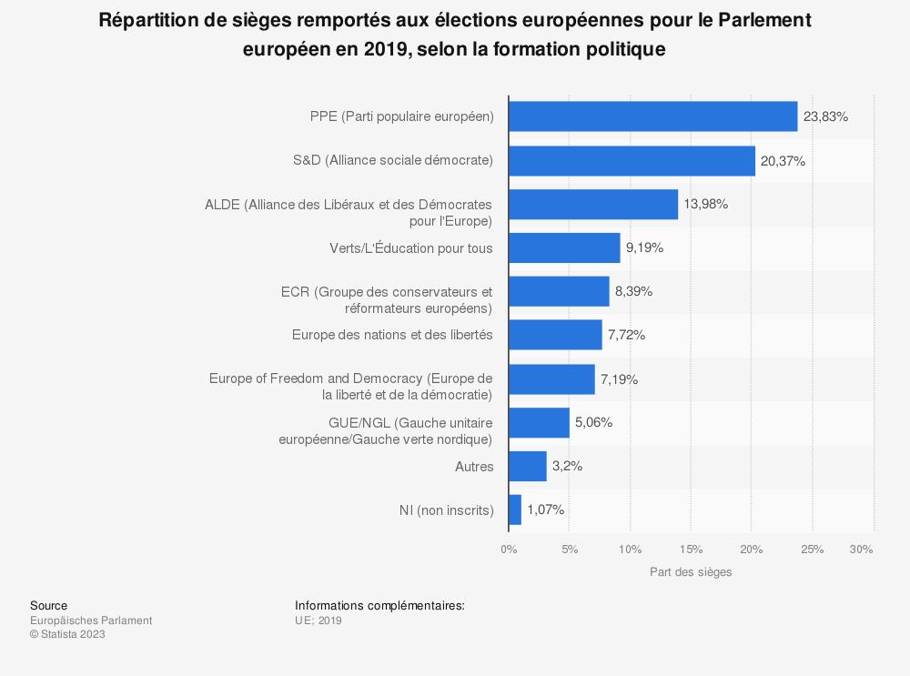 Statistique: Répartition de sièges remportés aux élections européennes pour le Parlement européen en 2019, selon la formation politique | Statista