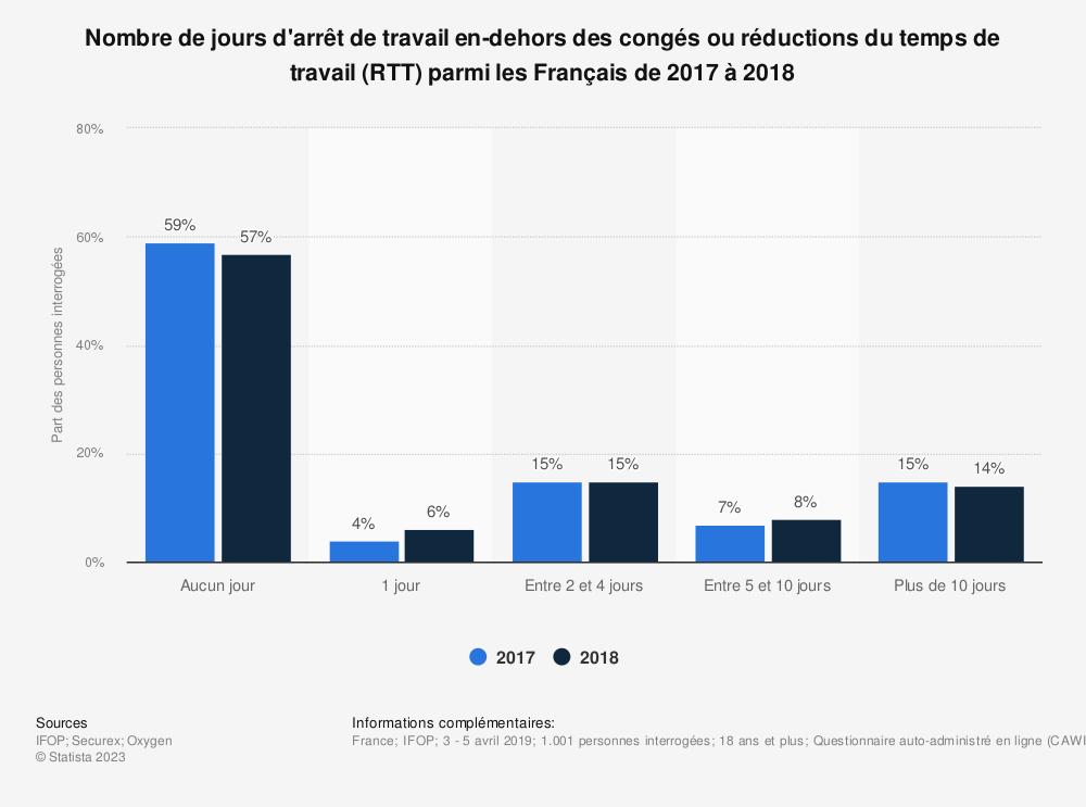Statistique: Nombre de jours d'arrêt de travail en-dehors des congés ou réductions du temps de travail (RTT) parmi les Français de 2017 à 2018 | Statista