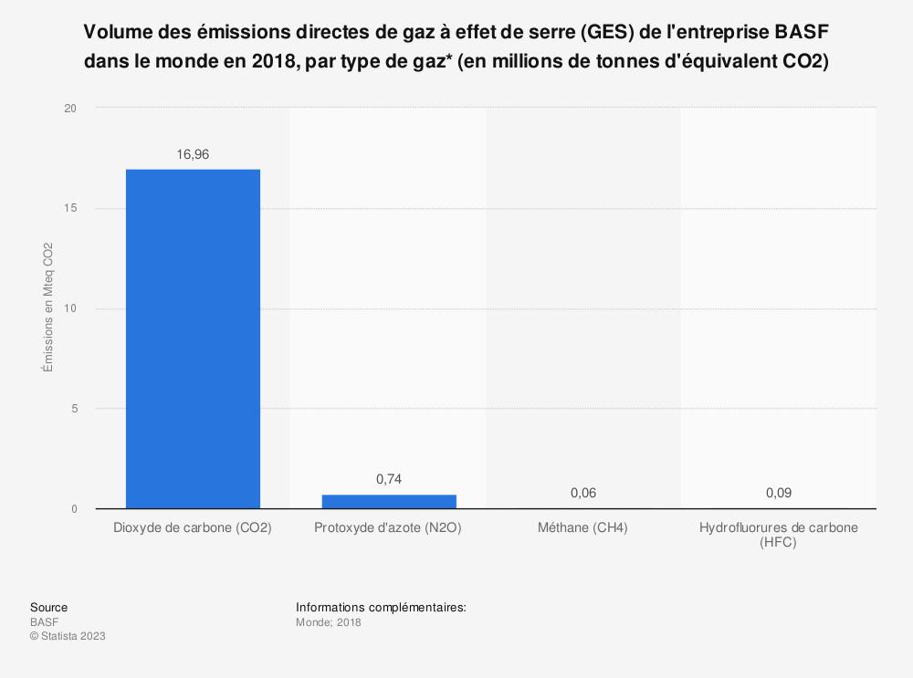 Statistique: Volume des émissions directes de gaz à effet de serre (GES) de l'entreprise BASF dans le monde en 2018, par type de gaz* (en millions de tonnes d'équivalent CO2) | Statista