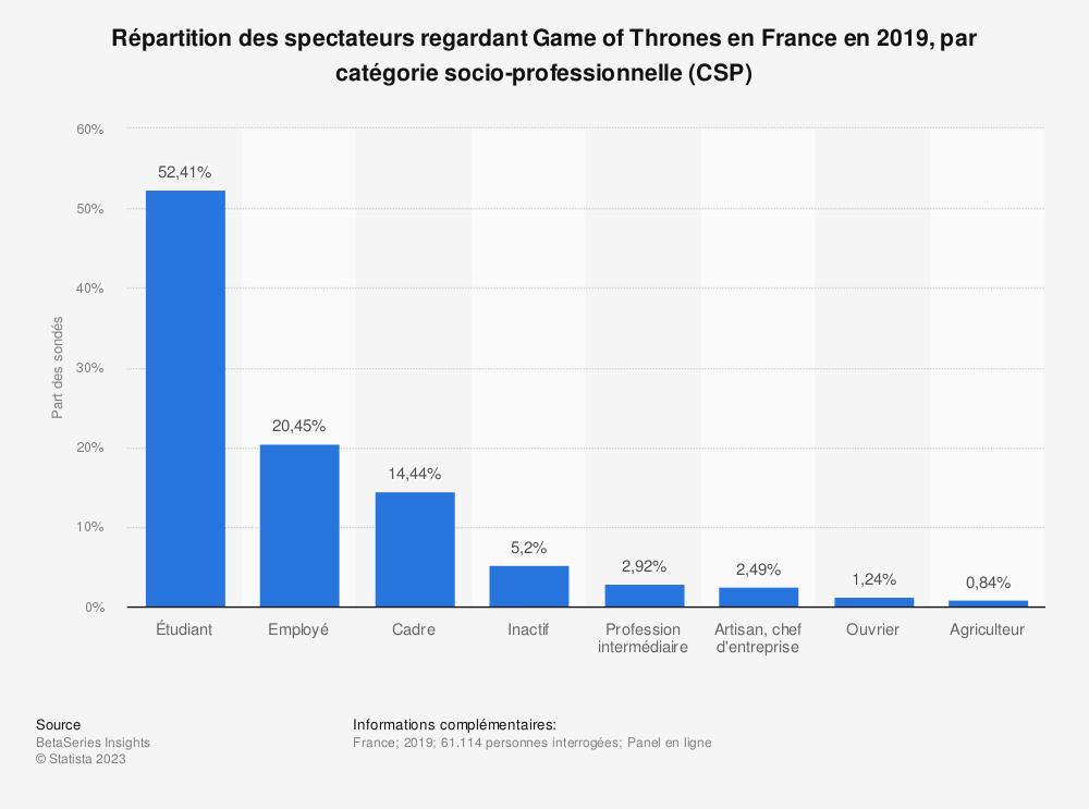 Statistique: Répartition des spectateurs regardant Game of Thrones en France en 2019, par catégorie socio-professionnelle (CSP) | Statista