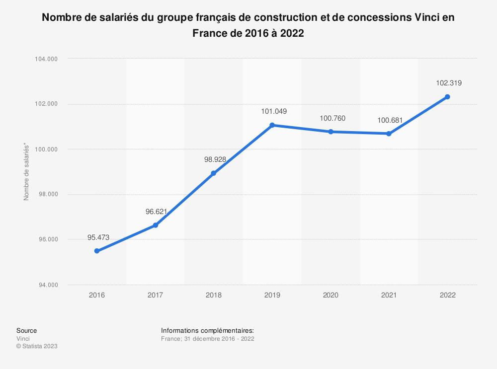 Statistique: Nombre de salariés du groupe français de construction et de concessions Vinci en France de 2016 à 2020 | Statista