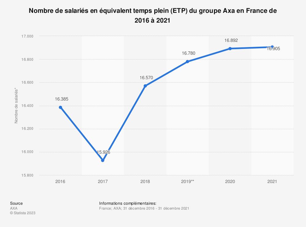Statistique: Nombre de salariés en équivalent temps plein (ETP) du groupe Axa en France de 2016 à 2020   Statista