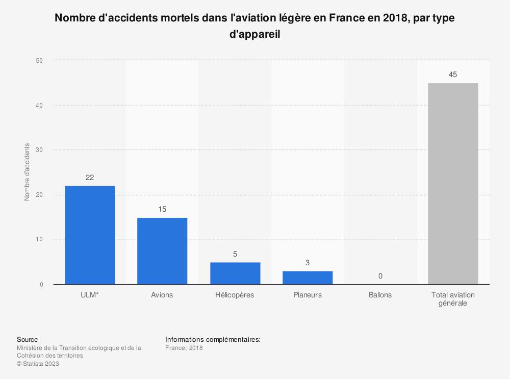 Statistique: Nombre d'accidents mortels dans l'aviation légère en France en 2018, par type d'appareil | Statista