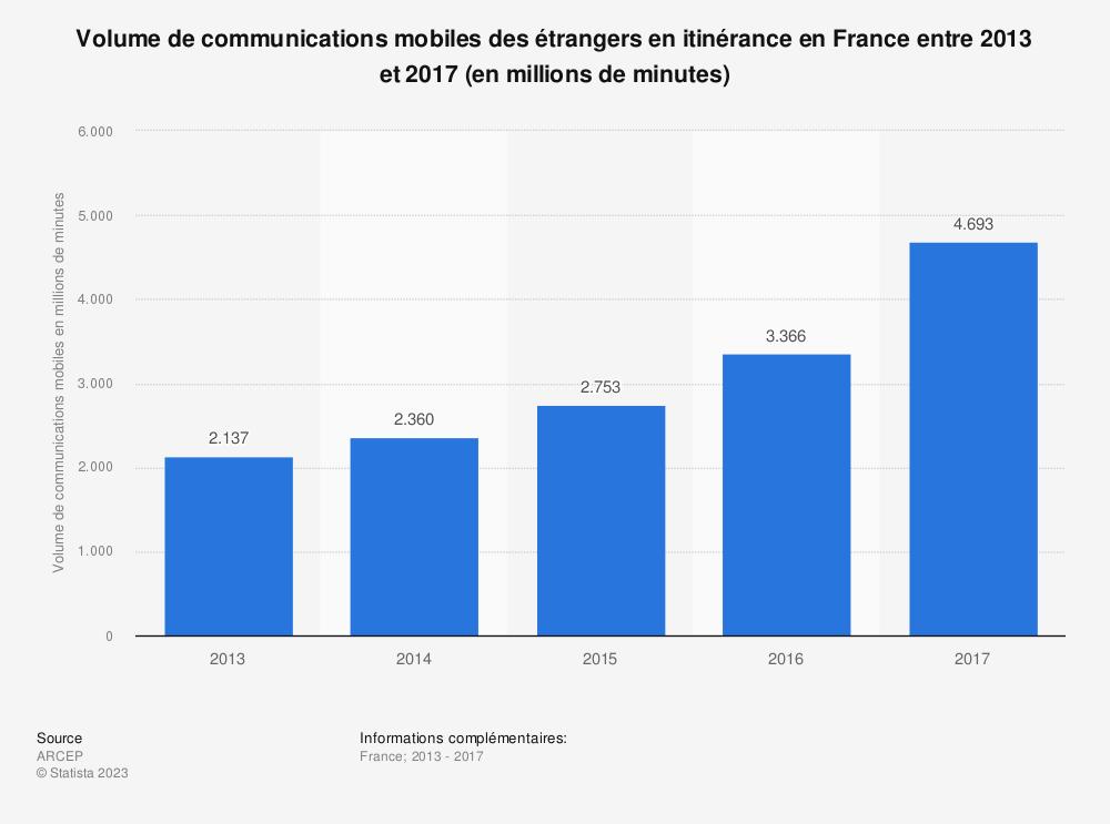 Statistique: Volume de communications mobiles des étrangers en itinérance en France entre 2013 et 2017 (en millions de minutes) | Statista