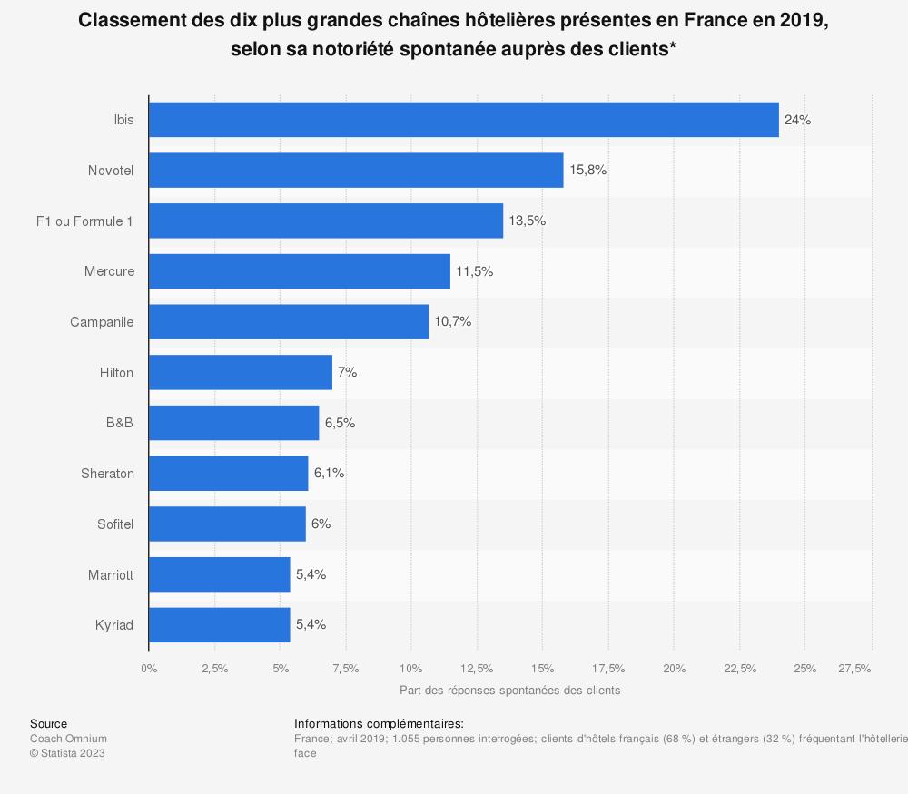 Statistique: Classement des dix plus grandes chaînes hôtelières présentes en France en 2019, selon sa notoriété spontanée auprès des clients* | Statista