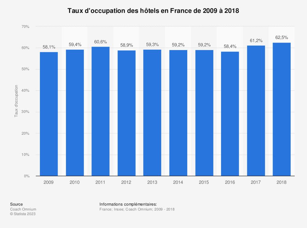 Statistique: Taux d'occupation des hôtels en France de 2009 à 2018 | Statista