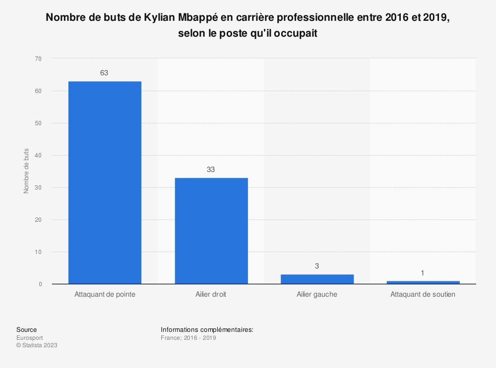 Statistique: Nombre de buts de Kylian Mbappé en carrière professionnelle entre 2016 et 2019, selon le poste qu'il occupait | Statista