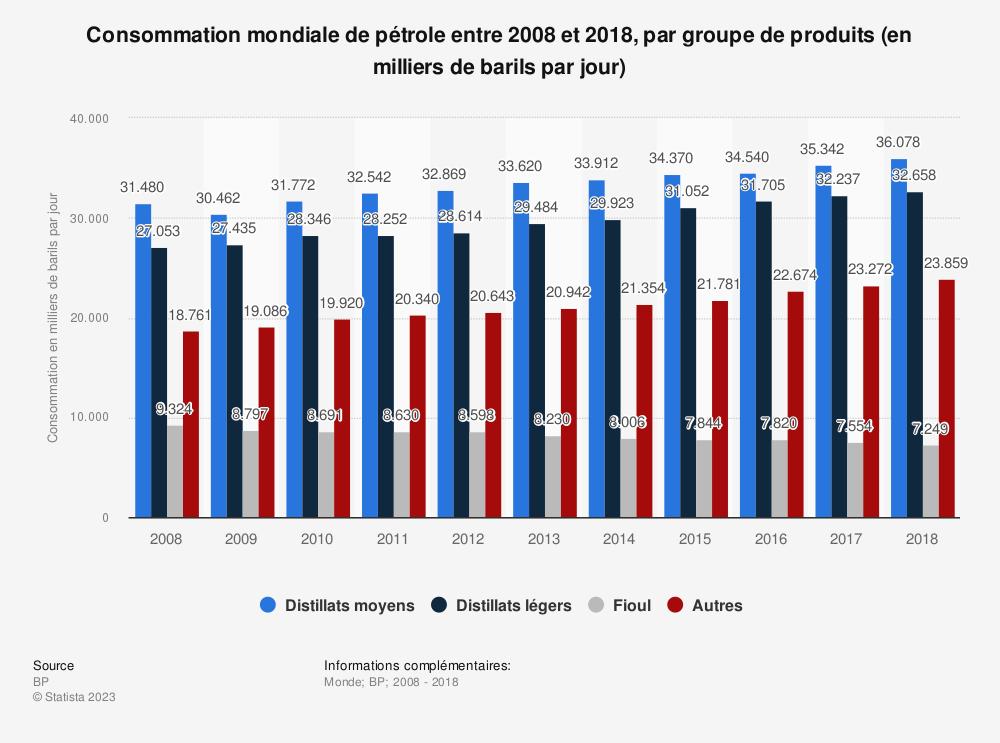 Statistique: Consommation mondiale de pétrole entre 2008 et 2018, par groupe de produits (en milliers de barils par jour) | Statista