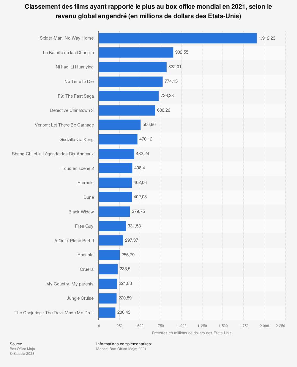Statistique: Classement des films ayant rapporté le plus au box office mondial en date du 19 juin 2019, selon le revenu global engendré (en millions de dollars des Etats-Unis) | Statista