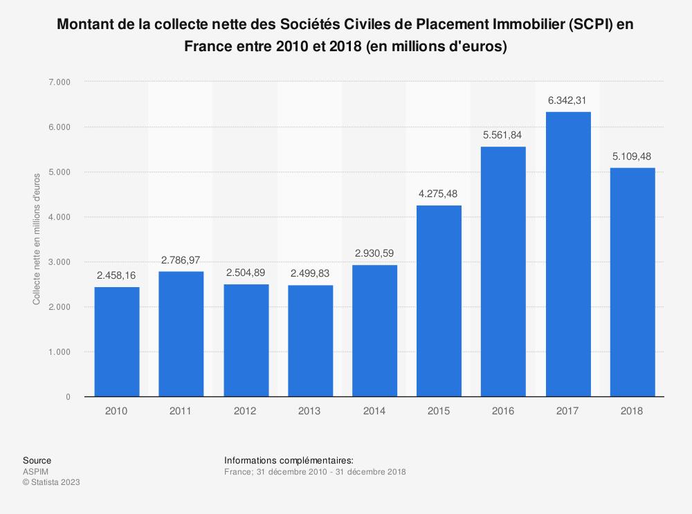 Statistique: Montant de la collecte nette des Sociétés Civiles de Placement Immobilier (SCPI) en France entre 2010 et 2018 (en millions d'euros) | Statista