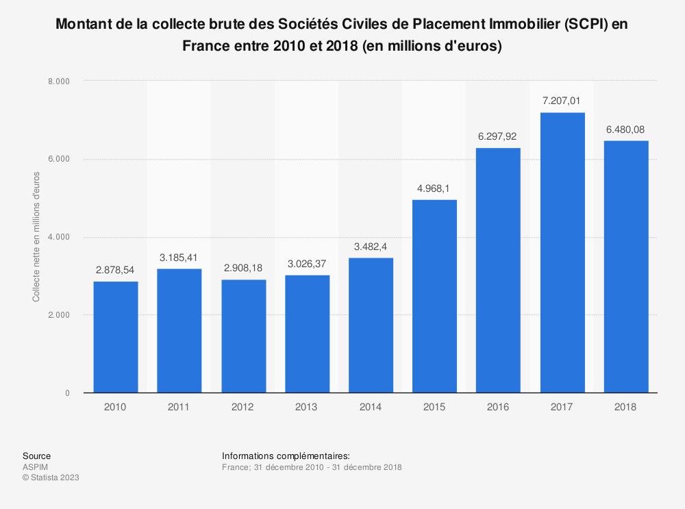 Statistique: Montant de la collecte brute des Sociétés Civiles de Placement Immobilier (SCPI) en France entre 2010 et 2018 (en millions d'euros) | Statista