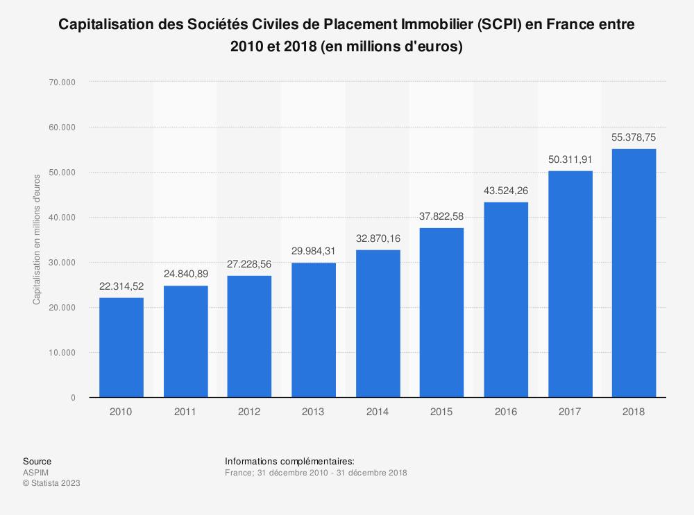 Statistique: Capitalisation des Sociétés Civiles de Placement Immobilier (SCPI) en France entre 2010 et 2018 (en millions d'euros) | Statista