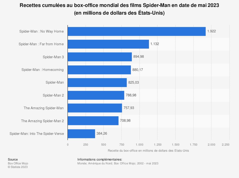 Statistique: Recettes au box-office pour la série de films Spider-Man en Amérique du Nord et au niveau mondial en juillet 2019, par film (en millions de dollars des Etats-Unis) | Statista