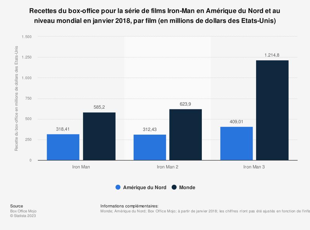 Statistique: Recettes du box-office pour la série de films Iron-Man en Amérique du Nord et au niveau mondial en janvier 2018, par film (en millions de dollars des Etats-Unis) | Statista