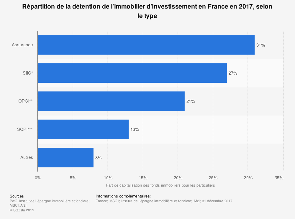 Statistique: Répartition de la détention de l'immobilier d'investissement en France en 2017, selon le type | Statista