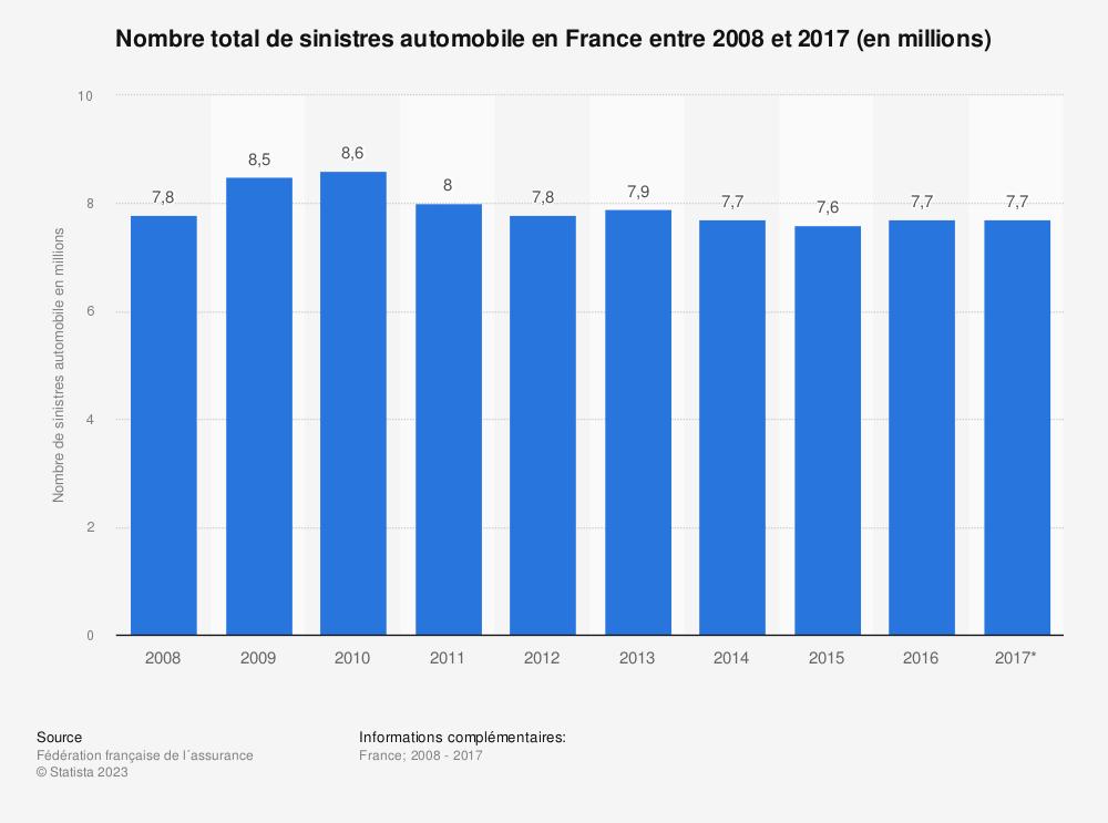 Statistique: Nombre total de sinistres automobile en France entre 2008 et 2017 (en millions) | Statista