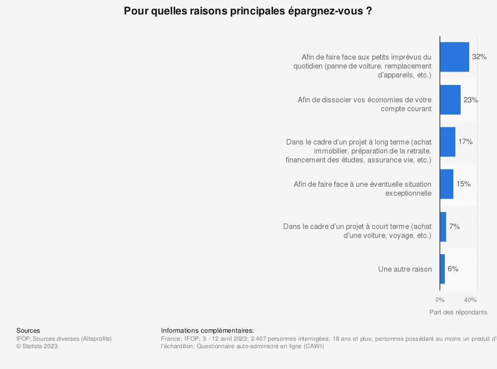 Statistique: Principales raisons qui poussent les Français à épargner en France en 2020 | Statista