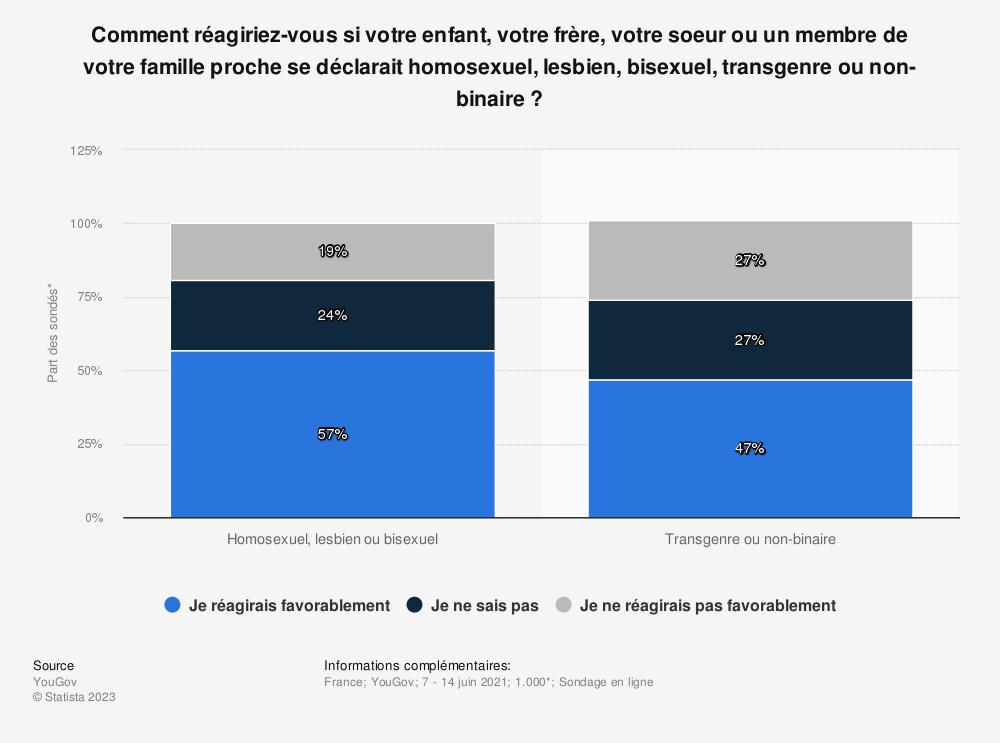 Statistique: Si votre enfant était homosexuel, l'accepteriez-vous?* | Statista