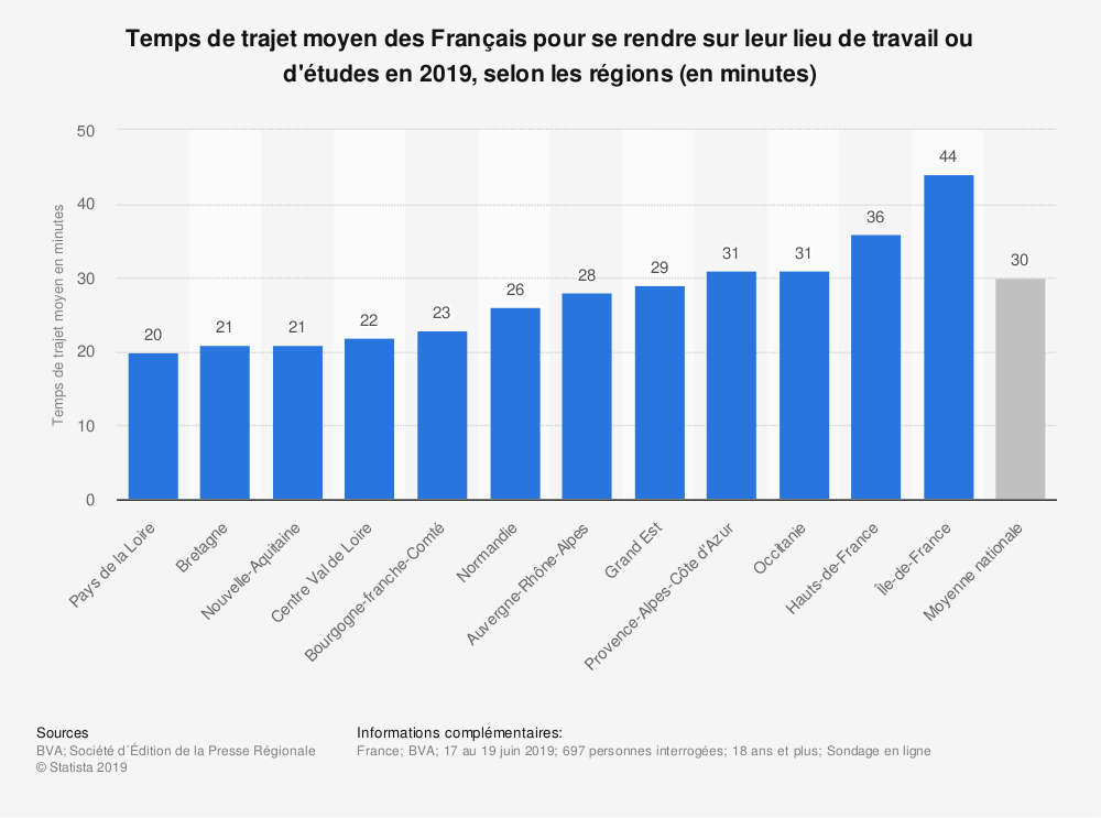 Statistique: Temps de trajet moyen des Français pour se rendre sur leur lieu de travail ou d'études en 2019, selon les régions (en minutes) | Statista