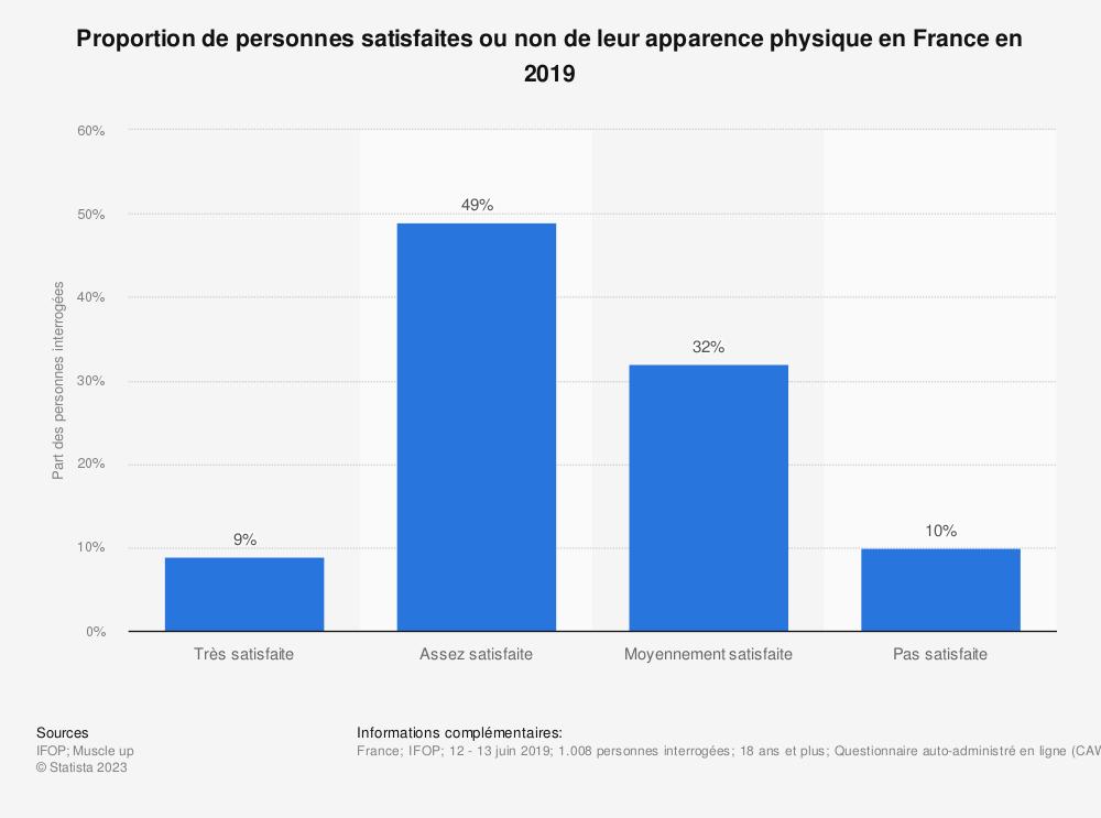 Statistique: Proportion de personnes satisfaites ou non de leur apparence physique en France en 2019 | Statista