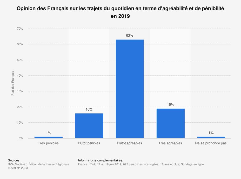 Statistique: Opinion des Français sur les trajets du quotidien en terme d'agréabilité et de pénibilité en 2019 | Statista