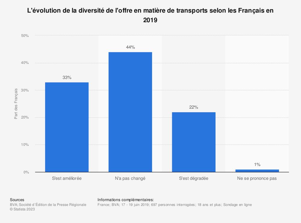 Statistique: L'évolution de la diversité de l'offre en matière de transports selon les Français en 2019   Statista