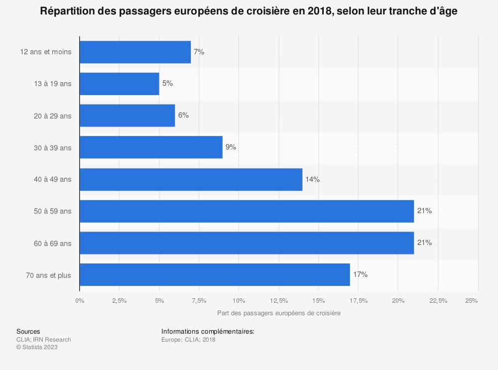 Statistique: Répartition des passagers européens de croisière en 2018, selon leur tranche d'âge   Statista