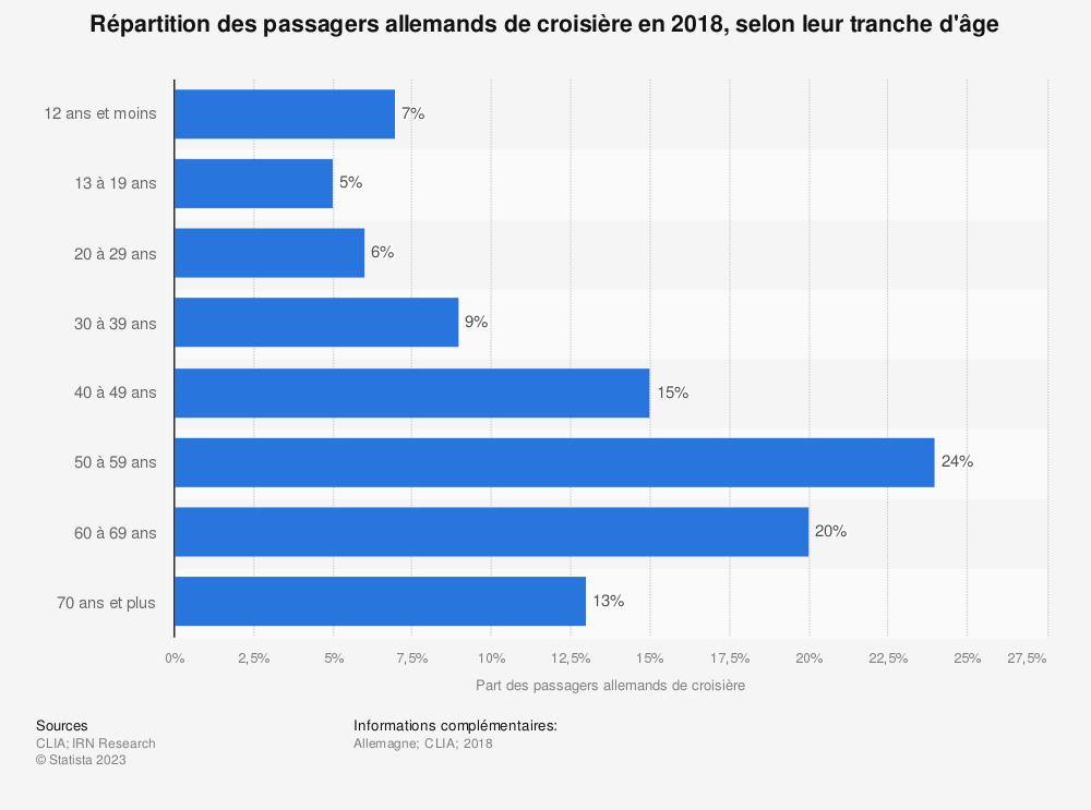 Statistique: Répartition des passagers allemands de croisière en 2018, selon leur tranche d'âge | Statista