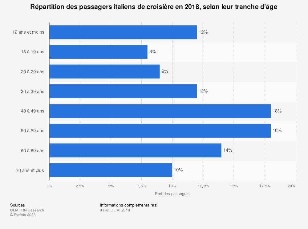 Statistique: Répartition des passagers italiens de croisière en 2018, selon leur tranche d'âge | Statista