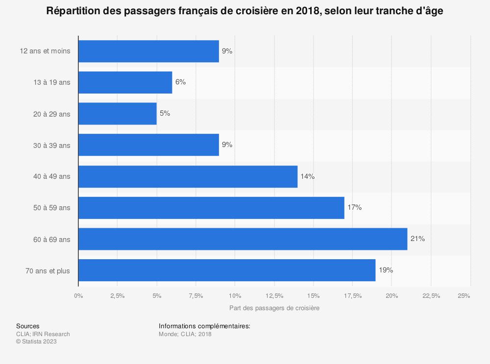 Statistique: Répartition des passagers français de croisière en 2018, selon leur tranche d'âge | Statista