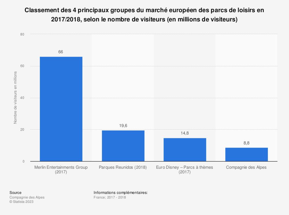 Statistique: Classement des 4 principaux groupes du marché européen des parcs de loisirs en 2017/2018, selon le nombre de visiteurs (en millions de visiteurs) | Statista