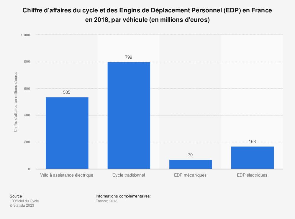 Statistique: Chiffre d'affaires du cycle et des Engins de Déplacement Personnel (EDP) en France en 2018, par véhicule (en millions d'euros) | Statista