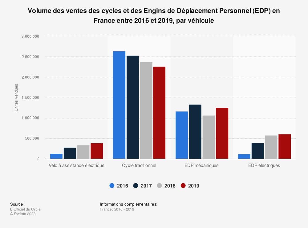 Statistique: Volume des ventes des cycles et des Engins de Déplacement Personnel (EDP) en France entre 2016 et 2019, par véhicule | Statista