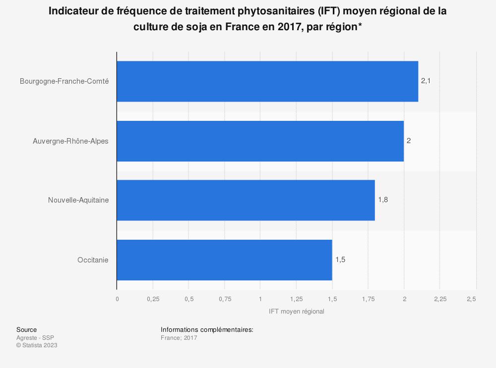 Statistique: Indicateur de fréquence de traitement phytosanitaires (IFT) moyen régional de la culture de soja en France en 2017, par région* | Statista