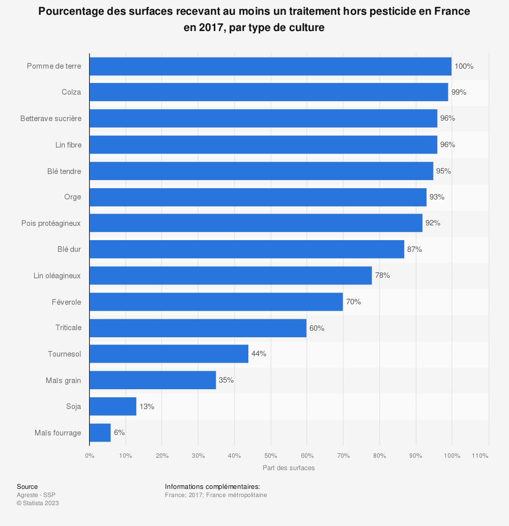 Statistique: Pourcentage des surfaces recevant au moins un traitement hors pesticide en France en 2017, par type de culture | Statista